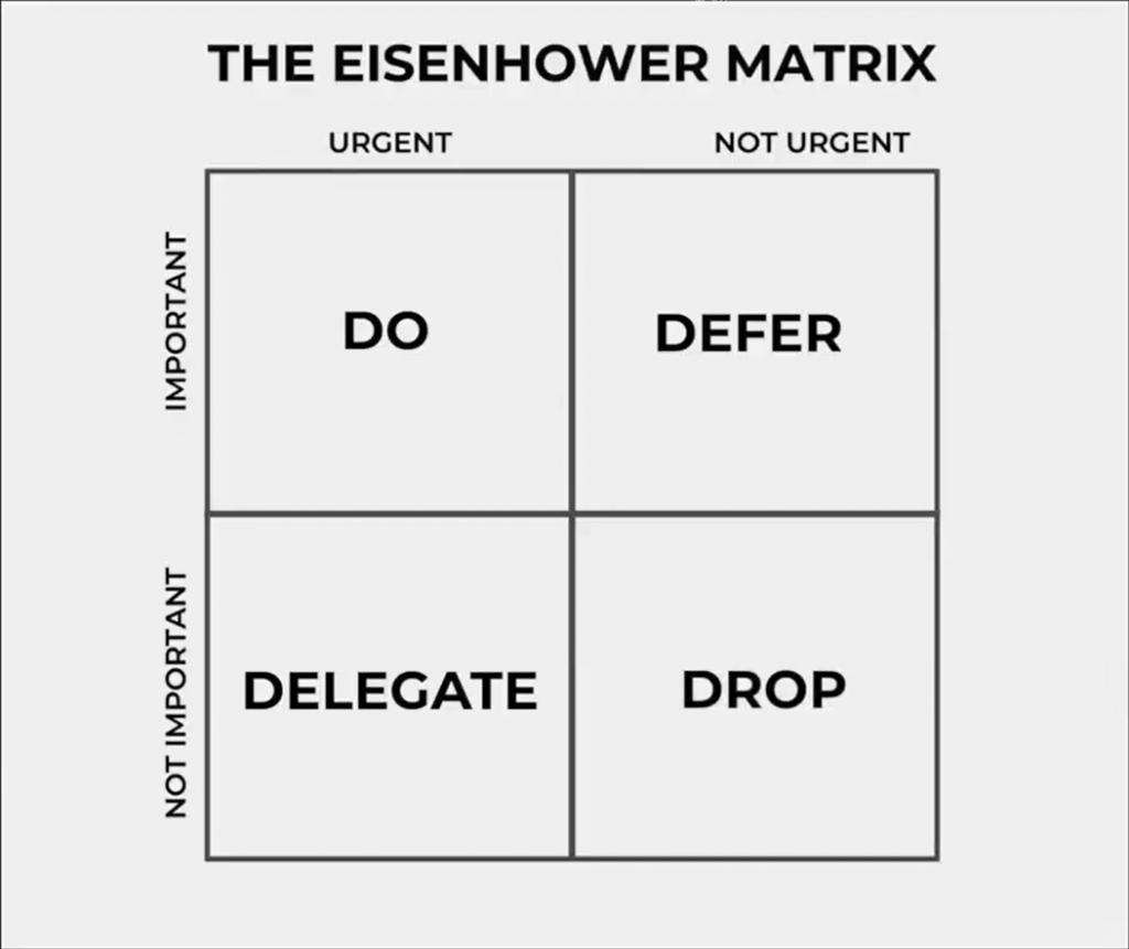 eisenhower matrix, Eisenhower matrix method